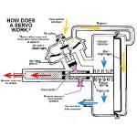 Picture of Large Dual Circuit Remote Vacuum Brake Servo